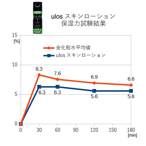 ウルオススキンローション 保湿力試験結果