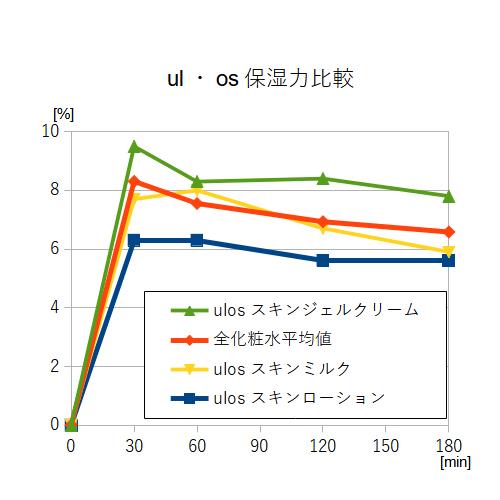 ウルオス 保湿力試験結果 比較