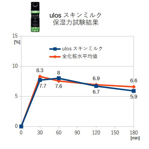 ウルオススキンミルク 保湿力試験結果
